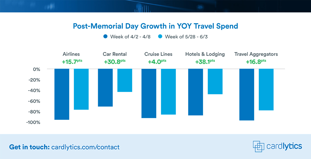 CDLX State of Spend Post-Memorial Day Travel