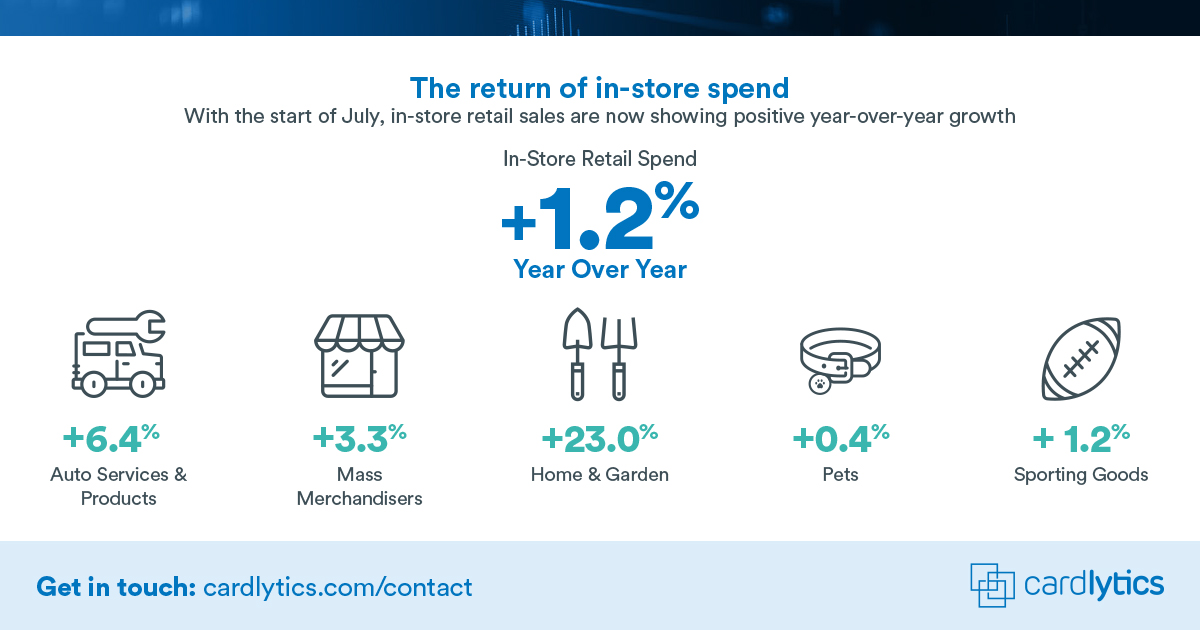 In-store retail spend signs of return