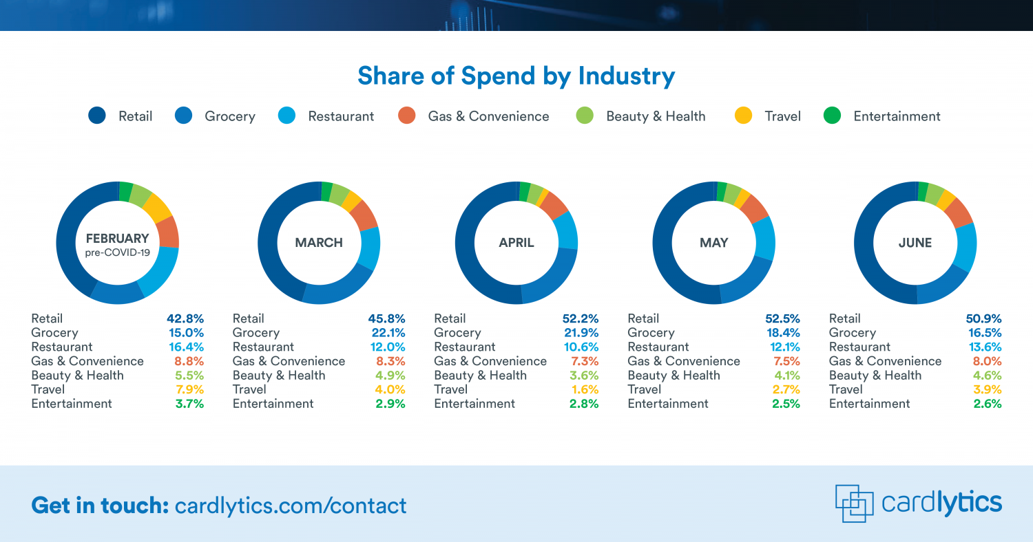 Share of Spend by Industry