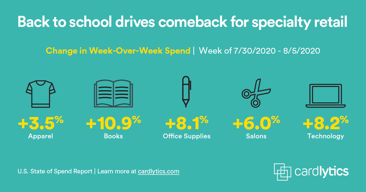 Back to School Category Spend